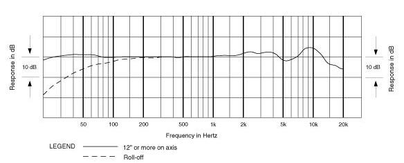 Audio-Technica AE5400 frequency response chart