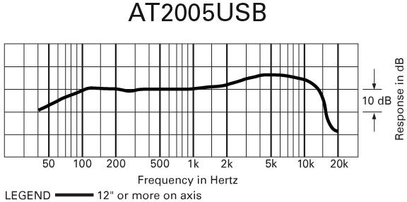 Audio-Technica AT2005USB Frequency Response Chart