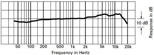 Audio-Technica AT2010 frequency response chart
