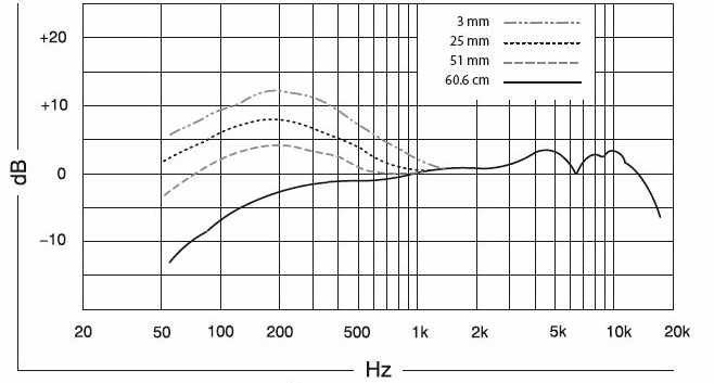 Shure Beta 57A Frequency Response Chart