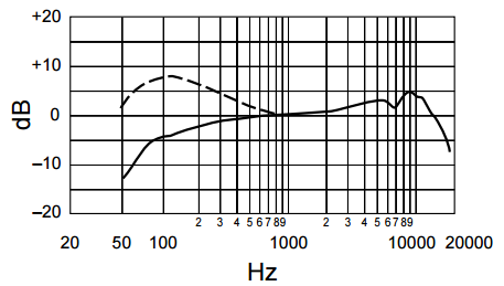 Shure Beta 87A frequency response chart