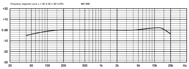 Beyerdynamic MC 930 Frequency Response
