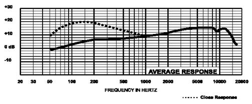 Electro-Voice N/D767a frequency response chart