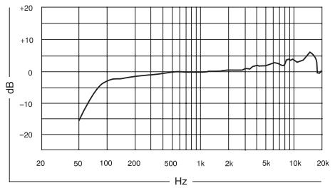 Shure KSM9 Cardioid frequency response chart