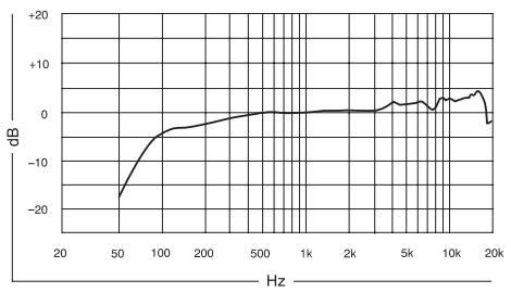 Shure Supercardioid KSM9 frequency response chart