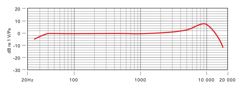 Rode Podcaster Frequency Response