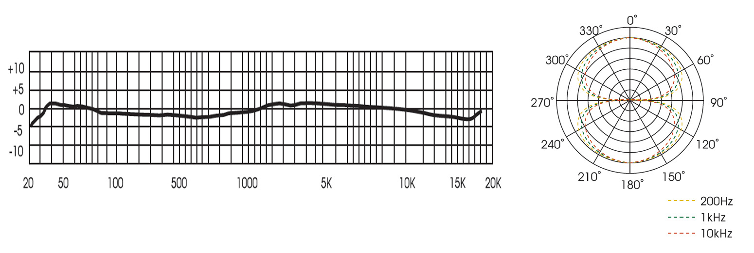 Royer R-121 frequency response chart