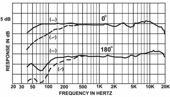 Electro Voice RE20 Frequency Response Chart