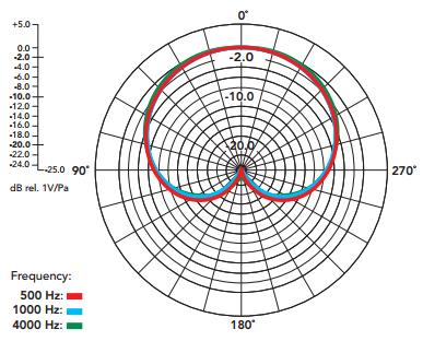 Rode M3 polar pattern chart