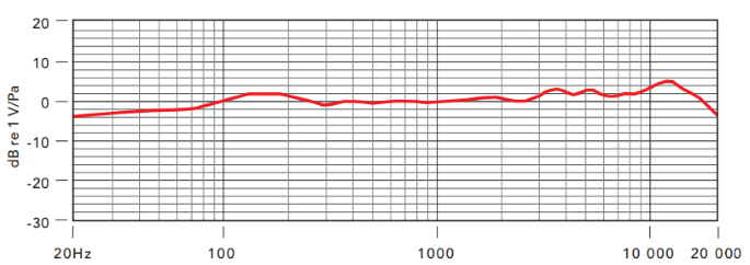 Rode NT1-A-MP Frequency Response