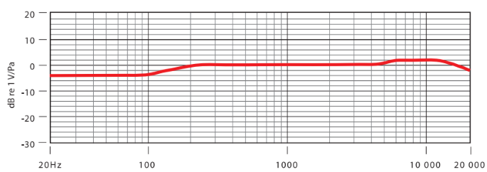 Rode NT5  Frequency Response