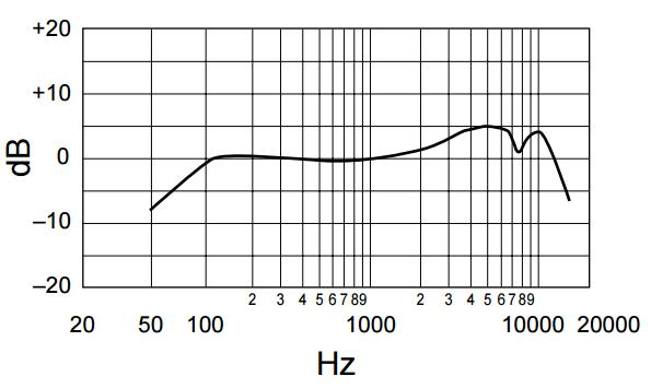 Shure SM58 Frequency Response Chart