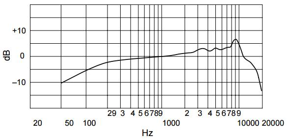 Shure SM86 frequency response chart
