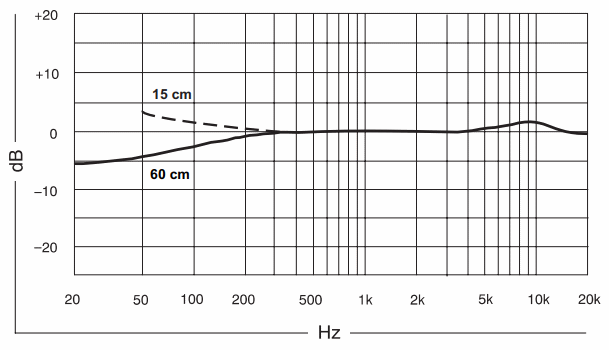 Shure KSM137 Frequency Response