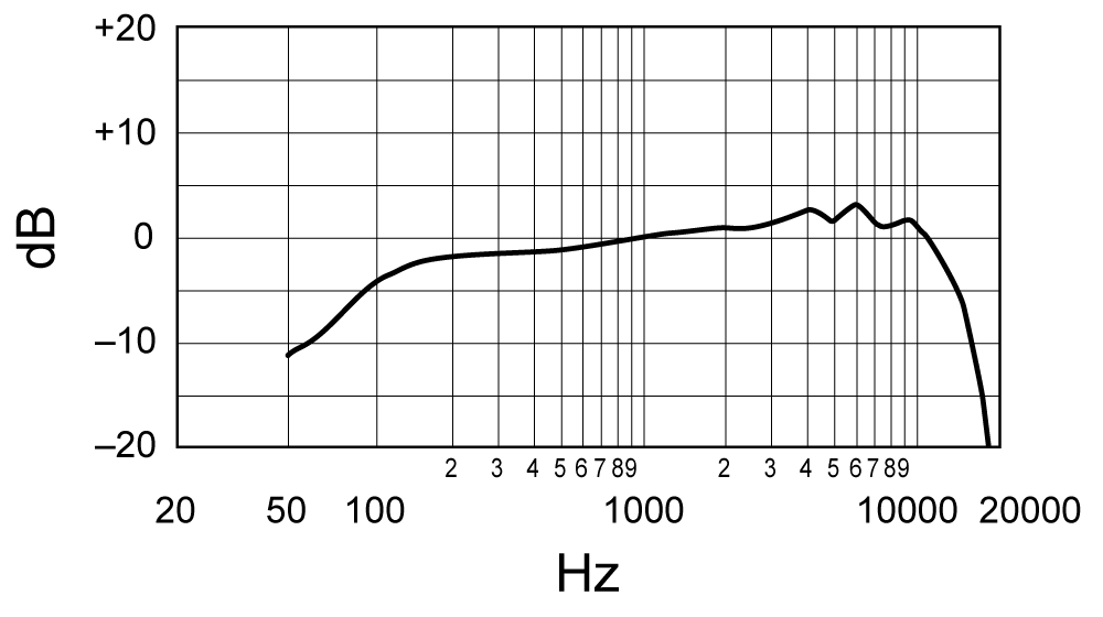 Shure MV7 Total Frequency Response