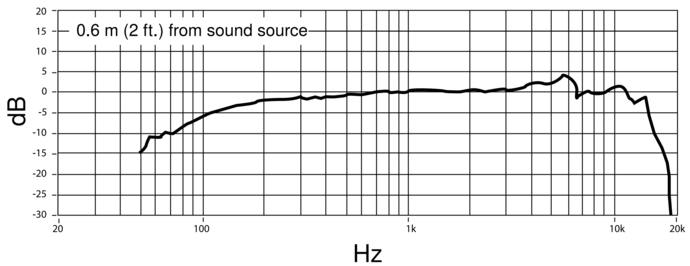 Shure PGA58 Frequency Response Chart