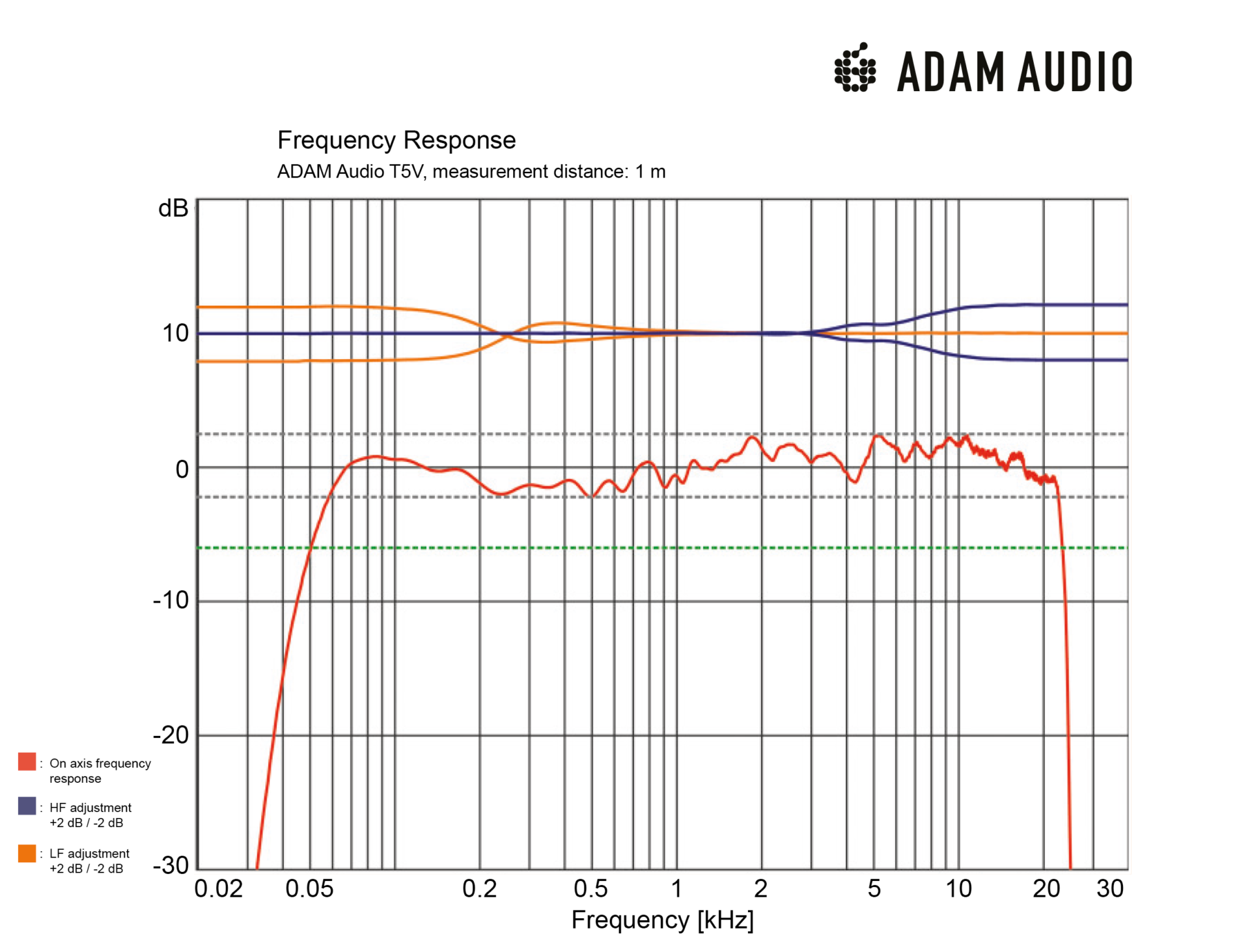 ADAM Audio T5V Frequency Response Chart