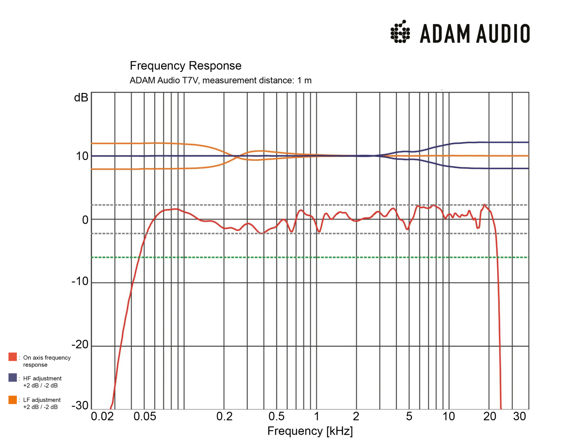 ADAM Audio T7V Frequency Response Chart