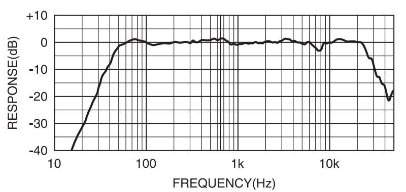 Yamaha HS8 Frequency Response Chart