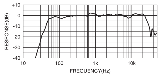 Yamaha HS7 Frequency Response Chart