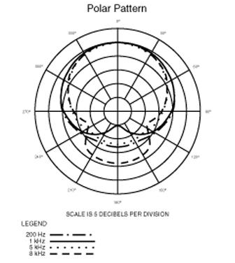 Audio-Technica Artist Elite AE3000 polar pattern chart