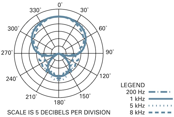 Audio-Technica AE6100 Polar Pattern Chart: