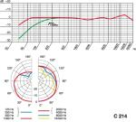 AKG C214 Polar Pattern and Frequency Response Charts