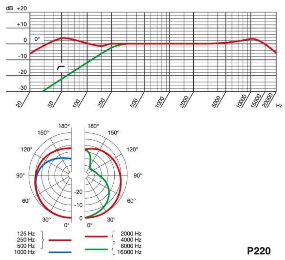 AKG P220 Charts Polar Pattern and Frequency Response Charts
