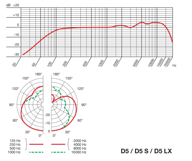 AKG D5 frequency response and polar pattern chart