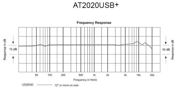 AT2020USB+  Frequency Response