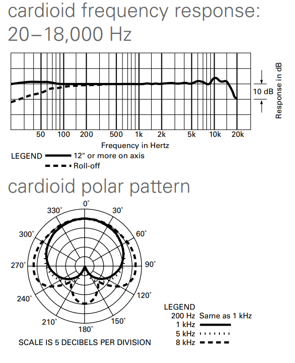 AT4050 cardioid frequency response chart