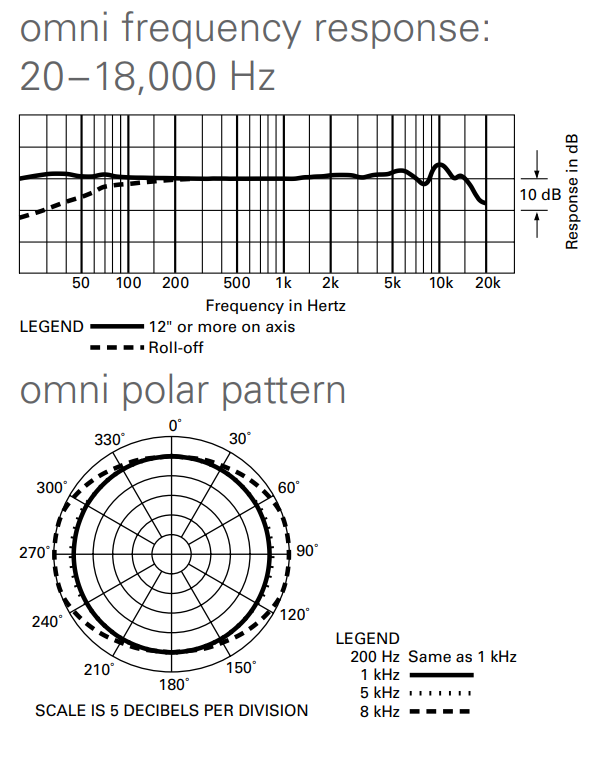 AT4050 omni frequency response chart