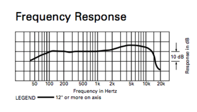 Audio-Technica ATR2100 Frequency Response