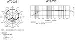 Audio-Technica AT2035 Polar Pattern and Frequency Response Charts