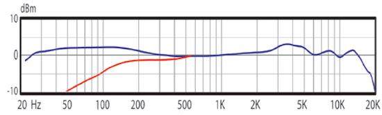 Audix VX5 frequency response chart