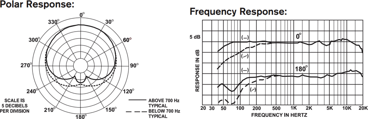 Electro-Voice RE20 Frequency Response and Polar Pattern