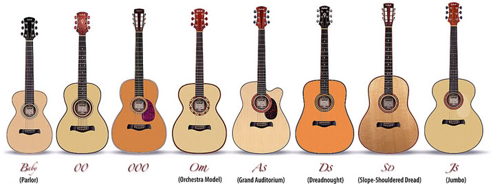 Acoustic Guitar Size Comparison Chart