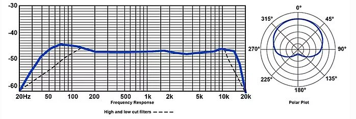 Lauten Audio LA-320  frequency response chart