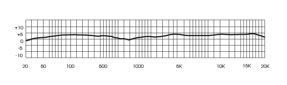 Mojave Audio MA-200 frequency response chart