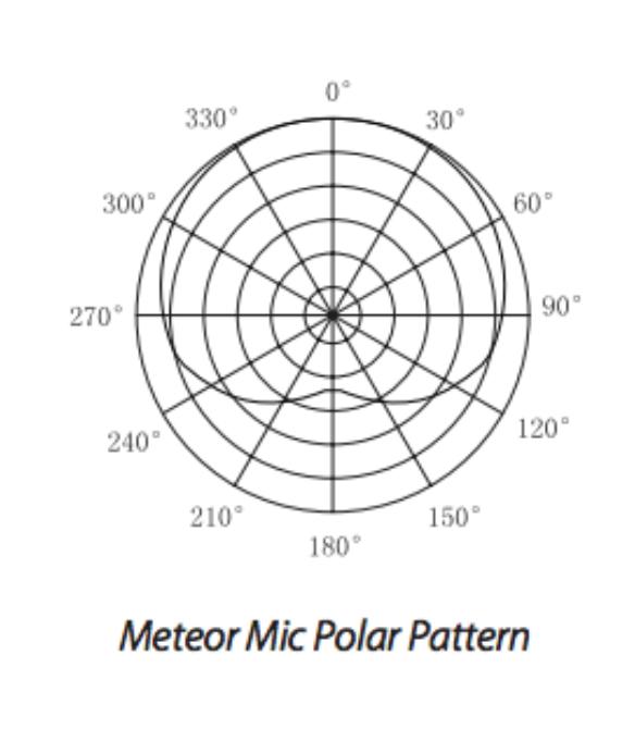 the best usb microphones for recording 2019 gearanksamson meteor mic polar pattern