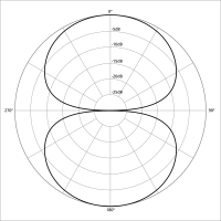 Figure-8 polar pattern