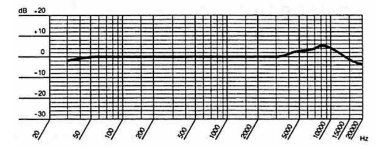 MXL 3000 Frequency Response Chart