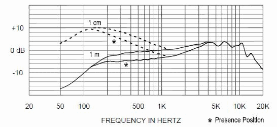 Electro-Voice ND96 Frequency Response Chart