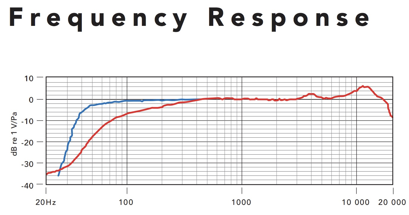 Shure Super 55 Deluxe frequency response chart