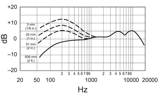 Shure Beta 58A frequency response chart