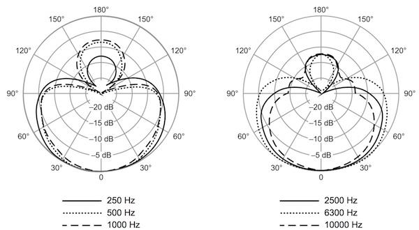 Shure Beta 58A polar pattern chart