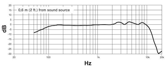 Shure KSM8 frequency response chart