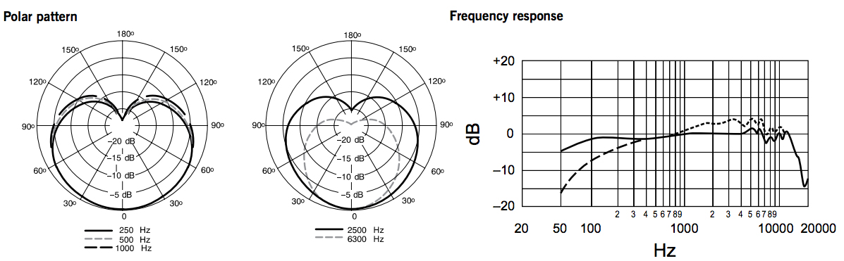 Shure Sm7b Frequency Response : the best studio mics for vocals 100 to 1000 gearank ~ Hamham.info Haus und Dekorationen