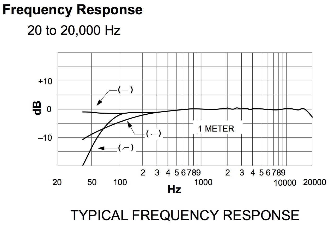 Shure SM81 frequency response chart